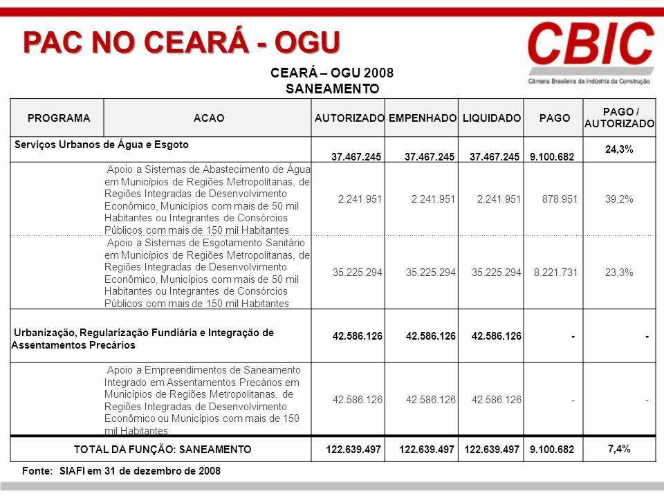 PAC NO CEARÁ - OGU PROGRAMA ACAO AUTORIZADO EMPENHADO LIQUIDADO PAGO PAGO / AUTORIZADO Serviços Urbanos de Água e Esgoto 37.467.245 9.100.682 24,3% Ap