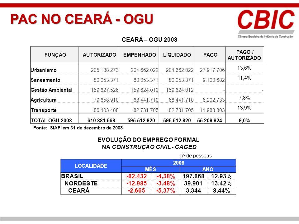 PAC NO CEARÁ - OGU FUNÇÃO AUTORIZADO EMPENHADO LIQUIDADO PAGO PAGO / AUTORIZADO Urbanismo 205.138.273 204.662.022 27.917.706 13,6% Saneamento 80.053.3