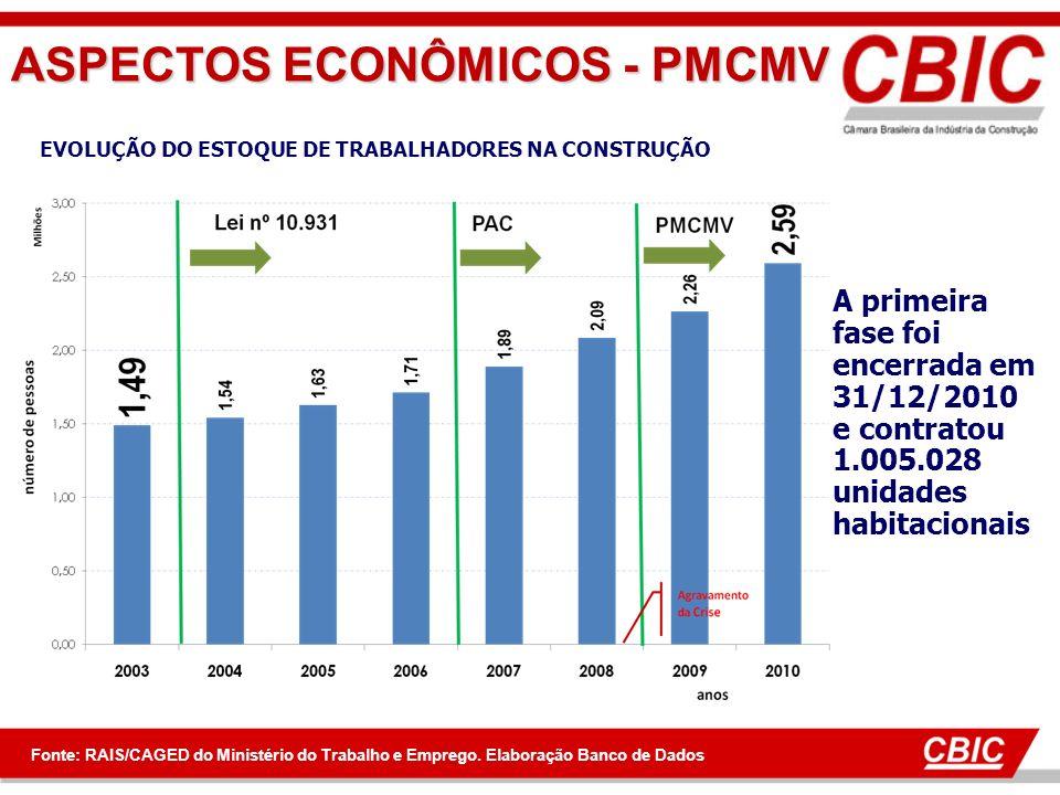 ASPECTOS ECONÔMICOS - PMCMV A primeira fase foi encerrada em 31/12/2010 e contratou 1.005.028 unidades habitacionais EVOLUÇÃO DO ESTOQUE DE TRABALHADORES NA CONSTRUÇÃO Fonte: RAIS/CAGED do Ministério do Trabalho e Emprego.