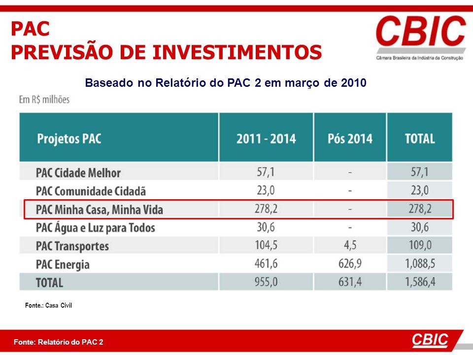 Fonte.: Casa Civil PAC PREVISÃO DE INVESTIMENTOS Fonte: Relatório do PAC 2 Baseado no Relatório do PAC 2 em março de 2010