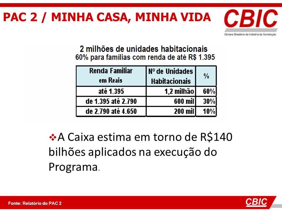 PAC 2 / MINHA CASA, MINHA VIDA Fonte: Relatório do PAC 2 A Caixa estima em torno de R$140 bilhões aplicados na execução do Programa.