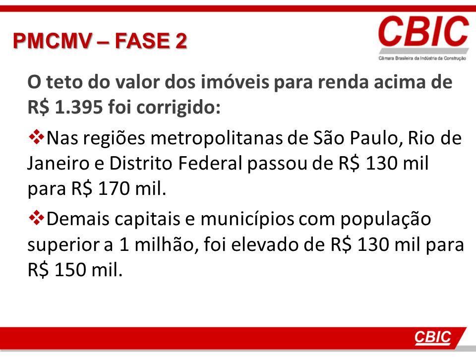 O teto do valor dos imóveis para renda acima de R$ 1.395 foi corrigido: Nas regiões metropolitanas de São Paulo, Rio de Janeiro e Distrito Federal passou de R$ 130 mil para R$ 170 mil.