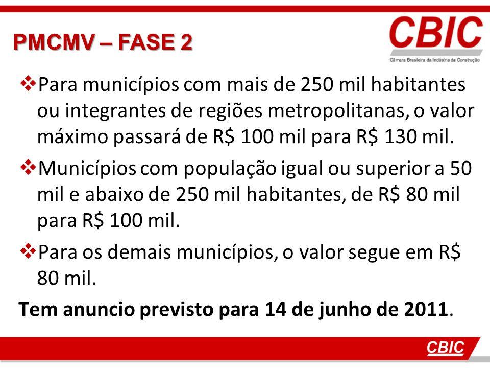 Para municípios com mais de 250 mil habitantes ou integrantes de regiões metropolitanas, o valor máximo passará de R$ 100 mil para R$ 130 mil.