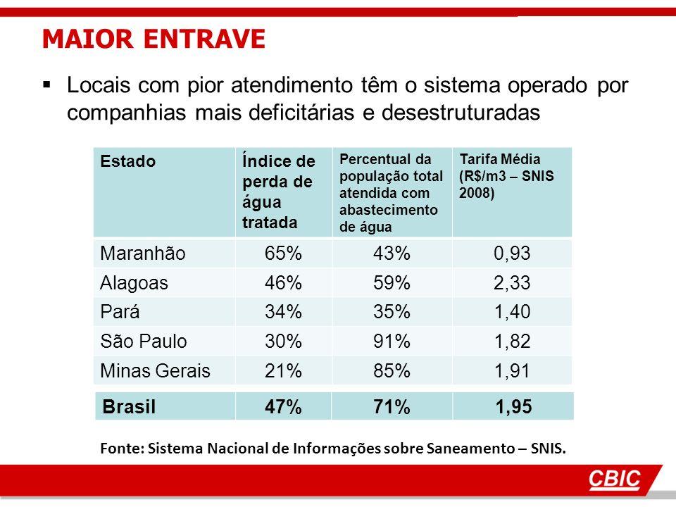 Locais com pior atendimento têm o sistema operado por companhias mais deficitárias e desestruturadas EstadoÍndice de perda de água tratada Percentual da população total atendida com abastecimento de água Tarifa Média (R$/m3 – SNIS 2008) Maranhão65%43%0,93 Alagoas46%59%2,33 Pará34%35%1,40 São Paulo30%91%1,82 Minas Gerais21%85%1,91 Fonte: Sistema Nacional de Informações sobre Saneamento – SNIS.