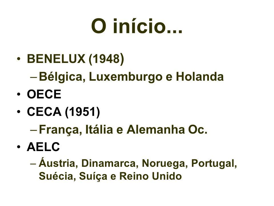 O início... BENELUX (1948 ) –Bélgica, Luxemburgo e Holanda OECE CECA (1951) –França, Itália e Alemanha Oc. AELC –Áustria, Dinamarca, Noruega, Portugal