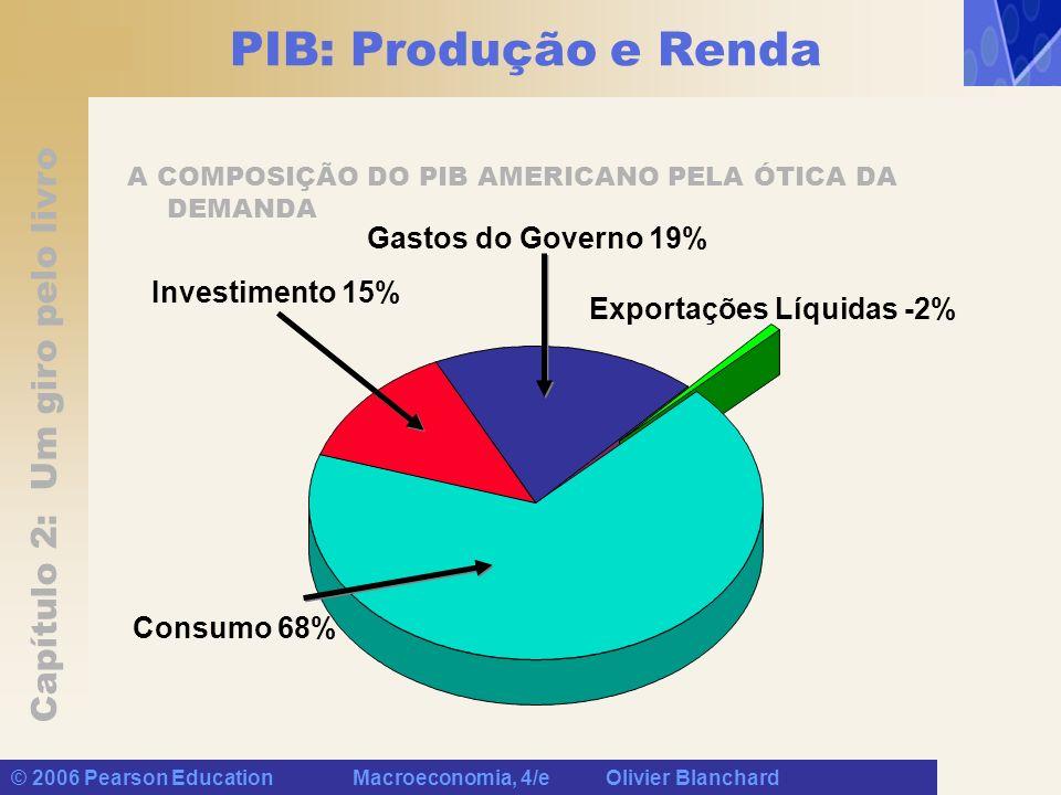 Capítulo 2: Um giro pelo livro © 2006 Pearson Education Macroeconomia, 4/e Olivier Blanchard PIB: Produção e Renda A COMPOSIÇÃO DO PIB AMERICANO PELA