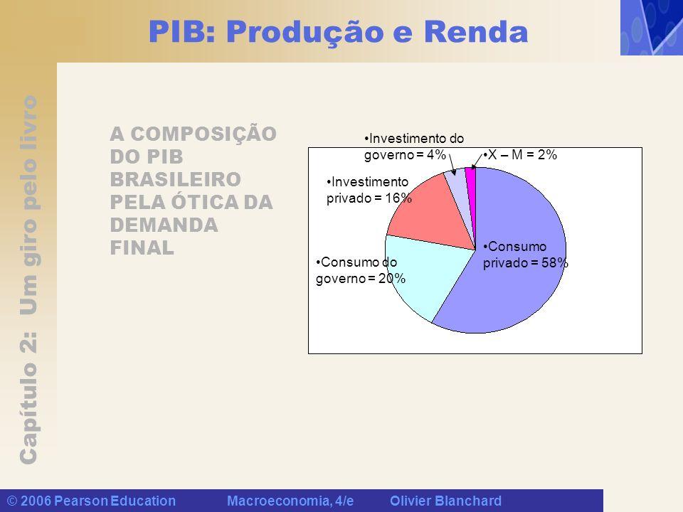 Capítulo 2: Um giro pelo livro © 2006 Pearson Education Macroeconomia, 4/e Olivier Blanchard PIB: Produção e Renda A COMPOSIÇÃO DO PIB BRASILEIRO PELA