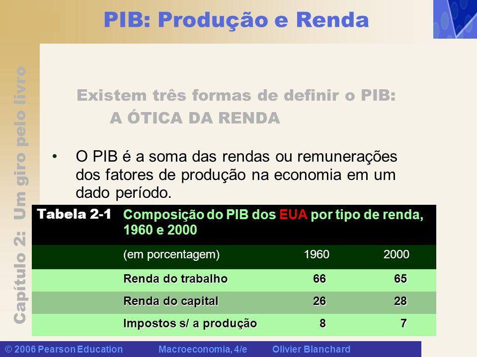 Capítulo 2: Um giro pelo livro © 2006 Pearson Education Macroeconomia, 4/e Olivier Blanchard PIB: Produção e Renda Existem três formas de definir o PIB: A ÓTICA DA RENDA O PIB é a soma das rendas ou remunerações dos fatores de produção na economia em um dado período.O PIB é a soma das rendas ou remunerações dos fatores de produção na economia em um dado período.