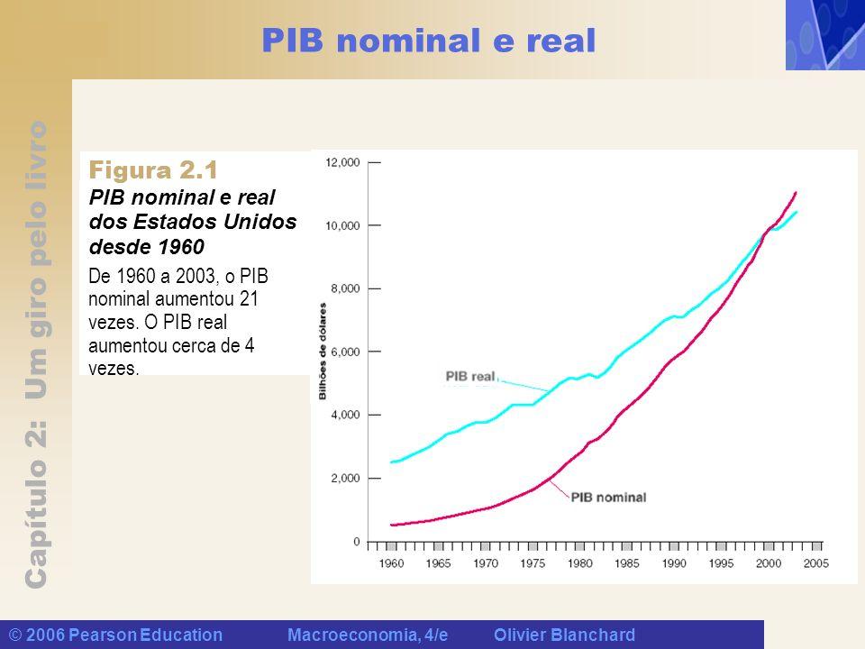 Capítulo 2: Um giro pelo livro © 2006 Pearson Education Macroeconomia, 4/e Olivier Blanchard PIB nominal e real De 1960 a 2003, o PIB nominal aumentou