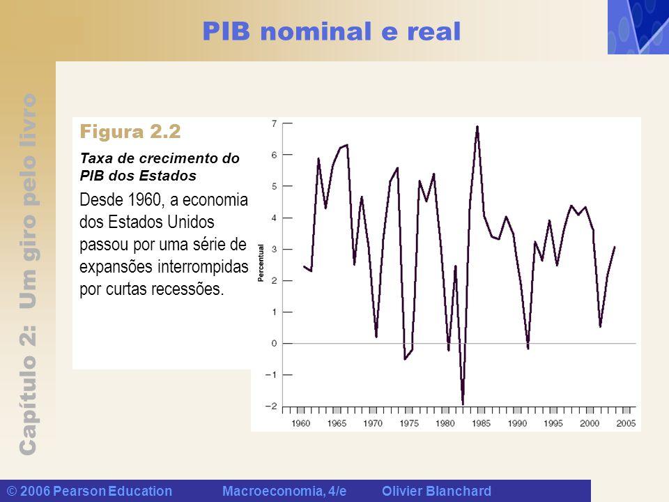Capítulo 2: Um giro pelo livro © 2006 Pearson Education Macroeconomia, 4/e Olivier Blanchard PIB nominal e real Figura 2.2 Taxa de crecimento do PIB dos Estados Unidos desde 1960 Desde 1960, a economia dos Estados Unidos passou por uma série de expansões interrompidas por curtas recessões.
