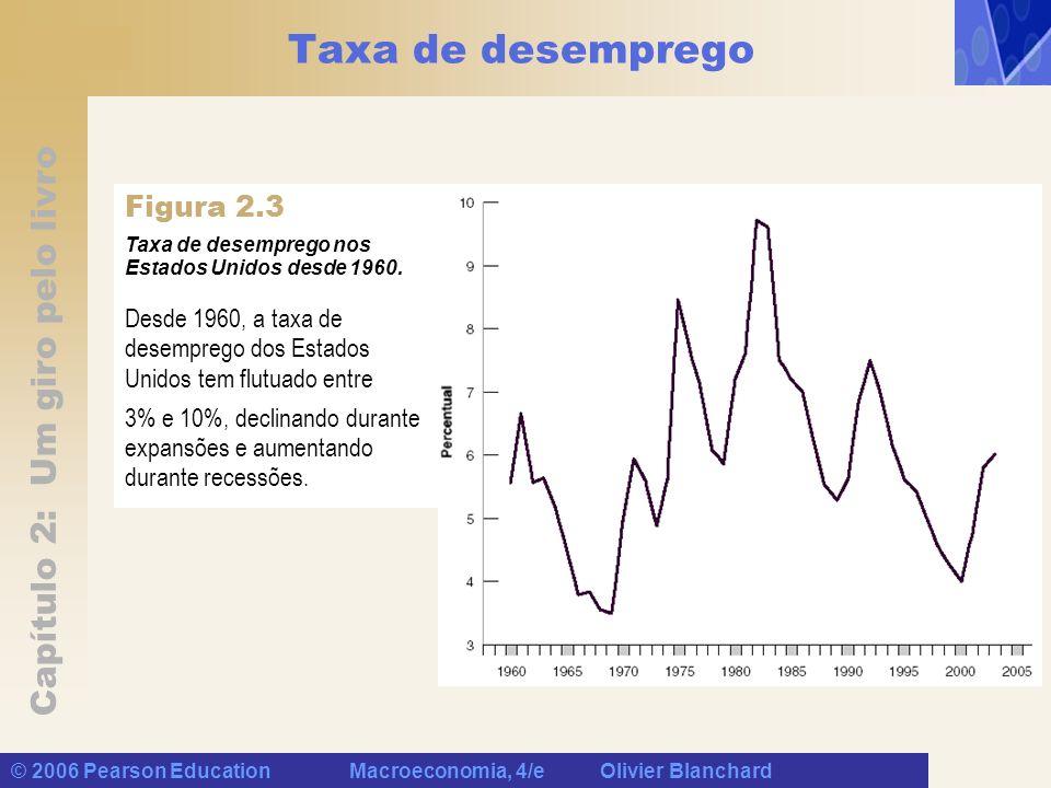 Capítulo 2: Um giro pelo livro © 2006 Pearson Education Macroeconomia, 4/e Olivier Blanchard Taxa de desemprego Desde 1960, a taxa de desemprego dos Estados Unidos tem flutuado entre 3% e 10%, declinando durante expansões e aumentando durante recessões.