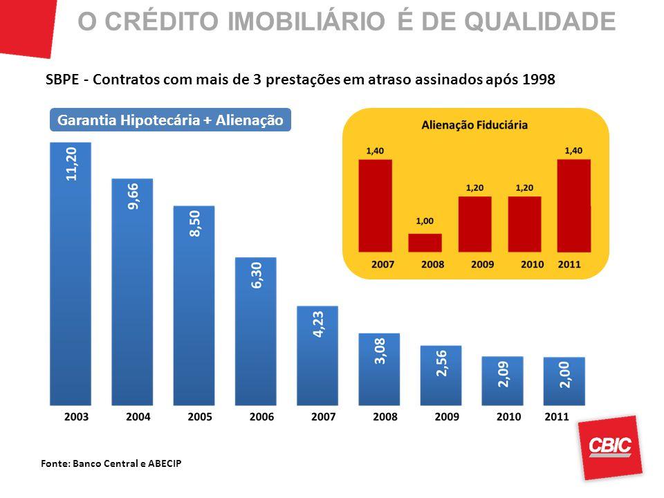 Fonte: Banco Central e ABECIP SBPE - Contratos com mais de 3 prestações em atraso assinados após 1998 Garantia Hipotecária + Alienação O CRÉDITO IMOBILIÁRIO É DE QUALIDADE