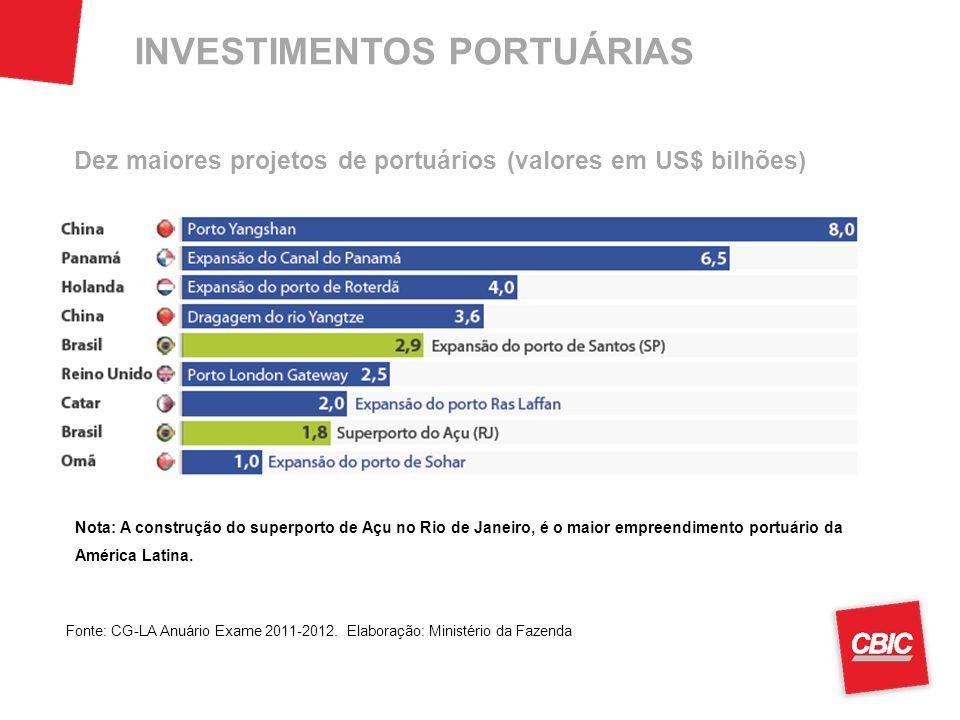 INVESTIMENTOS PORTUÁRIAS Nota: A construção do superporto de Açu no Rio de Janeiro, é o maior empreendimento portuário da América Latina.