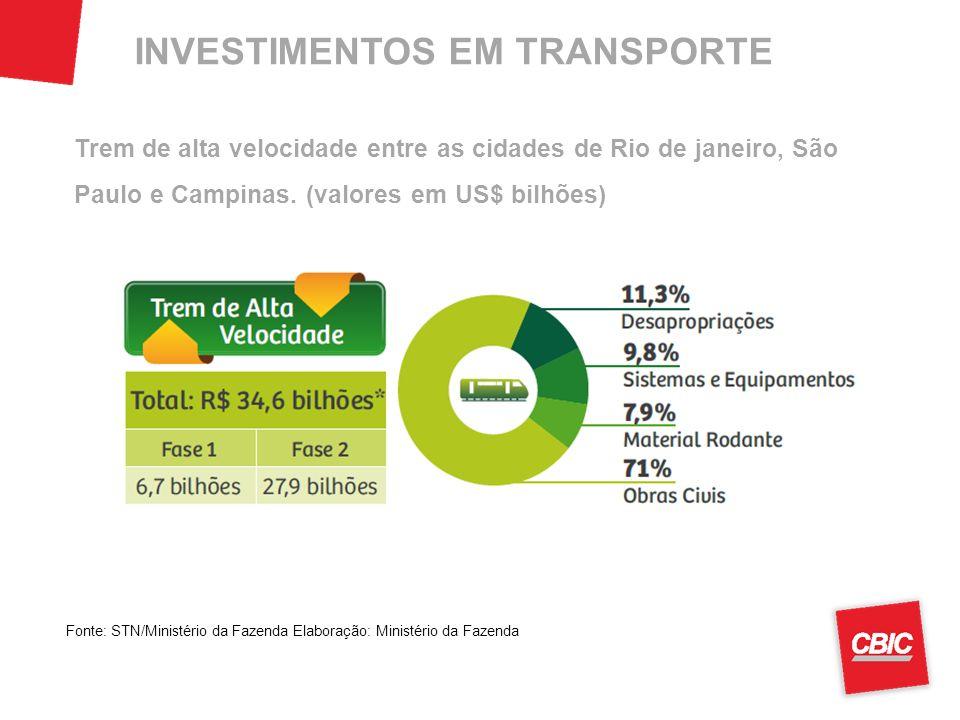 INVESTIMENTOS EM TRANSPORTE Fonte: STN/Ministério da Fazenda Elaboração: Ministério da Fazenda Trem de alta velocidade entre as cidades de Rio de janeiro, São Paulo e Campinas.