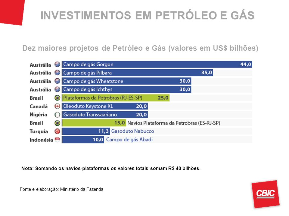 INVESTIMENTOS EM PETRÓLEO E GÁS Nota: Somando os navios-plataformas os valores totais somam R$ 40 bilhões.