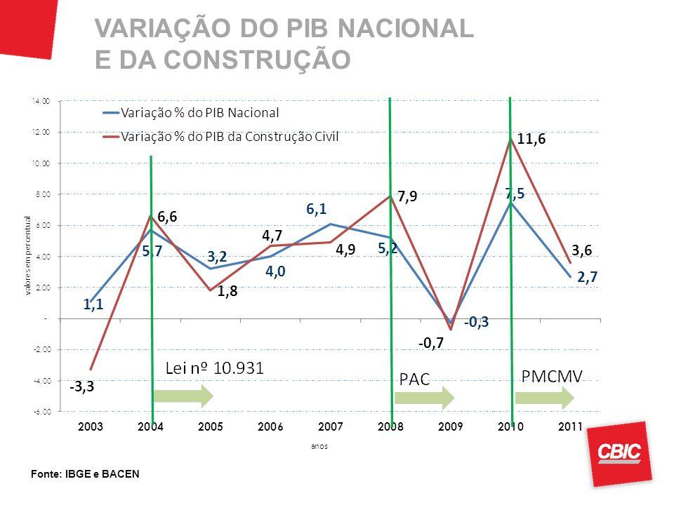 EVOLUÇÃO DO ESTOQUE DE TRABALHADORES NA CONSTRUÇÃO Fonte: RAIS/CAGED do Ministério do Trabalho e Emprego.