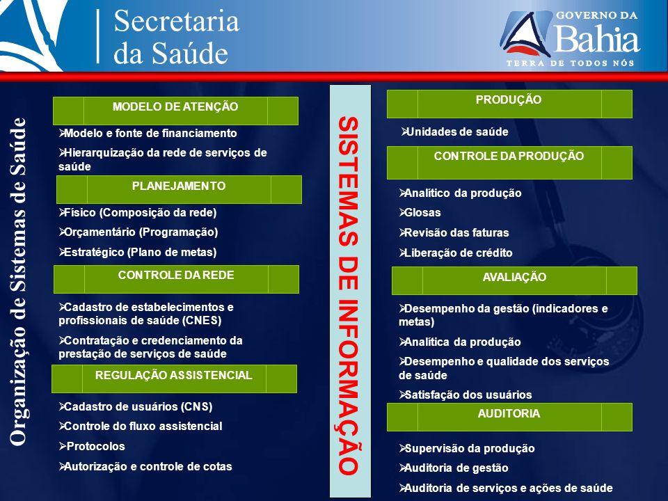 Organização de Sistemas de Saúde MODELO DE ATENÇÃO PLANEJAMENTO CONTROLE DA REDE REGULAÇÃO ASSISTENCIAL PRODUÇÃO Modelo e fonte de financiamento Hiera