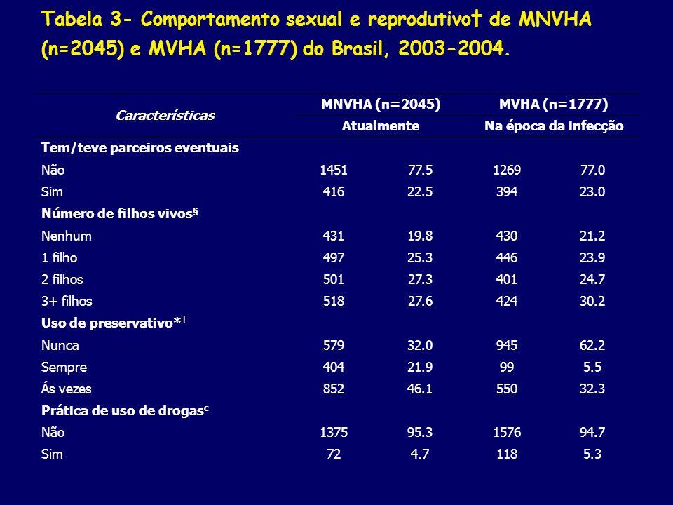 Tabela 3- Comportamento sexual e reprodutivo de MNVHA (n=2045) e MVHA (n=1777) do Brasil, 2003-2004. Características MNVHA (n=2045)MVHA (n=1777) Atual