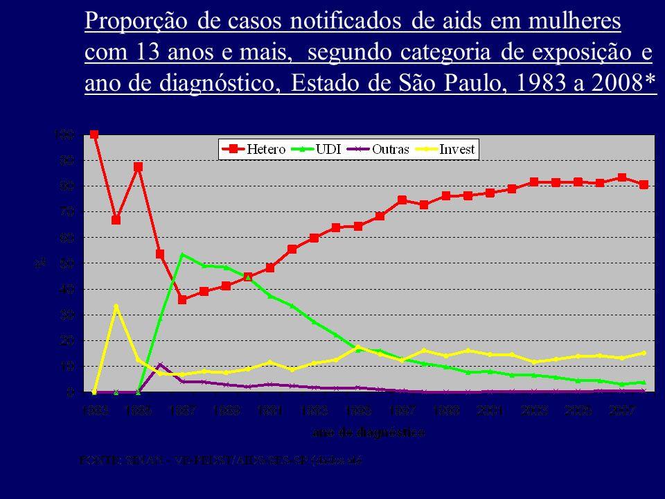 Proporção de casos notificados de aids em mulheres com 13 anos e mais, segundo categoria de exposição e ano de diagnóstico, Estado de São Paulo, 1983