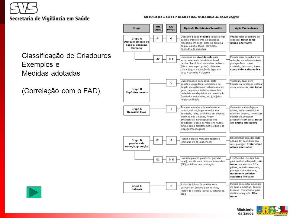 Classificação de Criadouros Exemplos e Medidas adotadas (Correlação com o FAD)