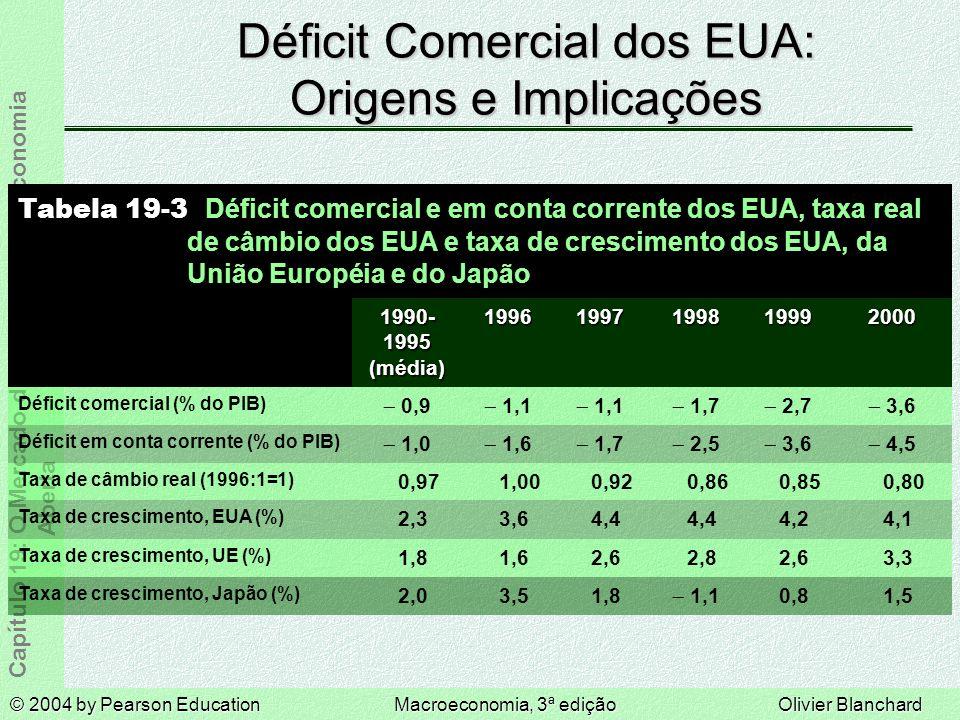 © 2004 by Pearson EducationMacroeconomia, 3ª ediçãoOlivier Blanchard Capítulo 19: O Mercado de Bens em uma Economia Aberta Déficit Comercial dos EUA: Origens e Implicações 1,5 0,8 1,1 1,8 3,5 2,0 Taxa de crescimento, Japão (%) 3,3 2,6 2,8 2,6 1,6 1,8 Taxa de crescimento, UE (%) 4,1 4,2 4,4 3,6 2,3 Taxa de crescimento, EUA (%) 1999 0,86 2,5 1,7 1998 0,85 3,6 2,7 0,80 4,5 3,6 2000 Tabela 19-3 Déficit comercial e em conta corrente dos EUA, taxa real de câmbio dos EUA e taxa de crescimento dos EUA, da União Européia e do Japão 0,92 1,00 0,97 Taxa de câmbio real (1996:1=1) 1,7 1,6 1,0 Déficit em conta corrente (% do PIB) 1,1 0,9 Déficit comercial (% do PIB) 19971996 1990- 1995 (média)
