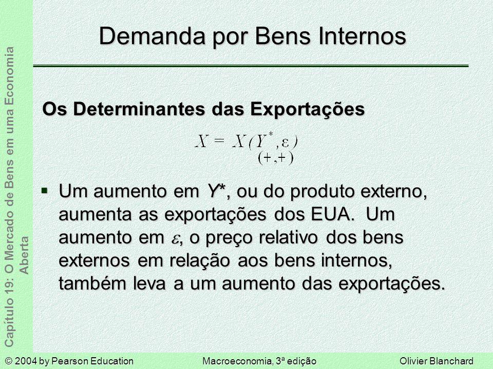 © 2004 by Pearson EducationMacroeconomia, 3ª ediçãoOlivier Blanchard Capítulo 19: O Mercado de Bens em uma Economia Aberta Demanda por Bens Internos Os Determinantes das Exportações Um aumento em Y*, ou do produto externo, aumenta as exportações dos EUA.