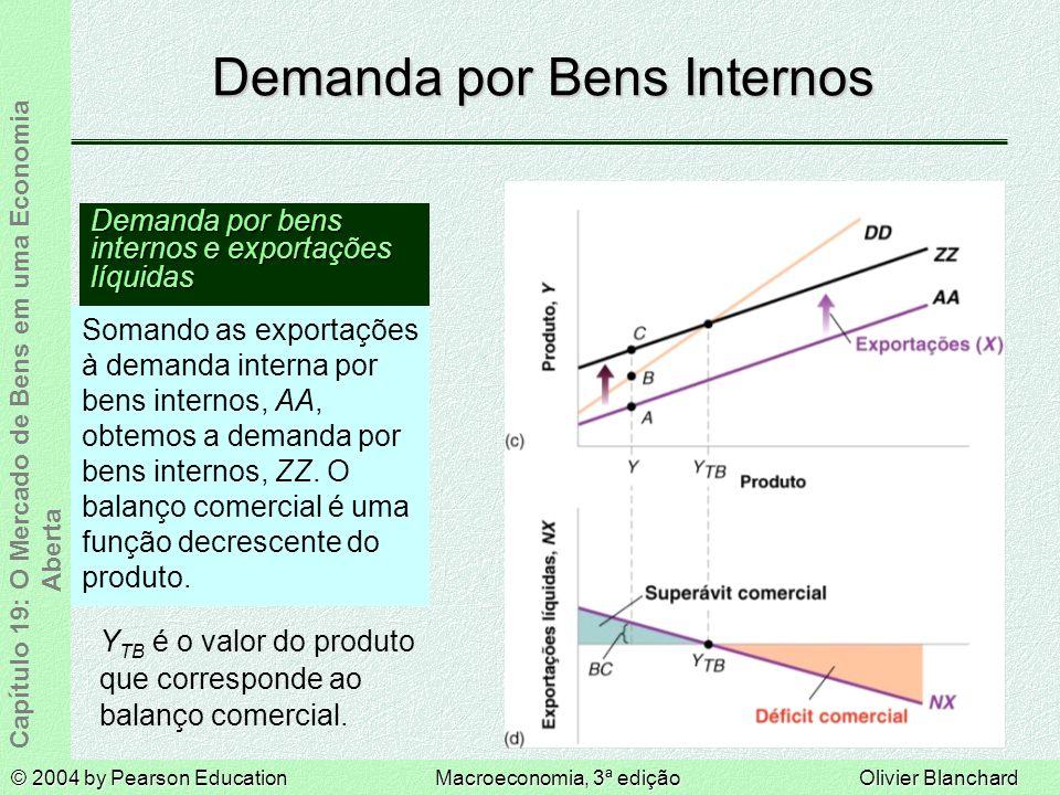 © 2004 by Pearson EducationMacroeconomia, 3ª ediçãoOlivier Blanchard Capítulo 19: O Mercado de Bens em uma Economia Aberta Examinando a Dinâmica: a Curva J A depreciação pode levar a uma deterioração inicial do balanço comercial; aumenta, mas nem X nem M se ajustam muito a princípio.
