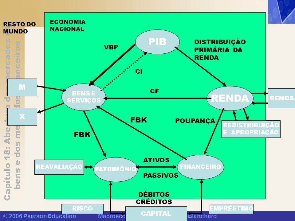 Capítulo 18: Abertura dos mercados de bens e dos mercados financeiros © 2006 Pearson Education Macroeconomia, 4/e Olivier Blanchard ECONOMIA NACIONAL