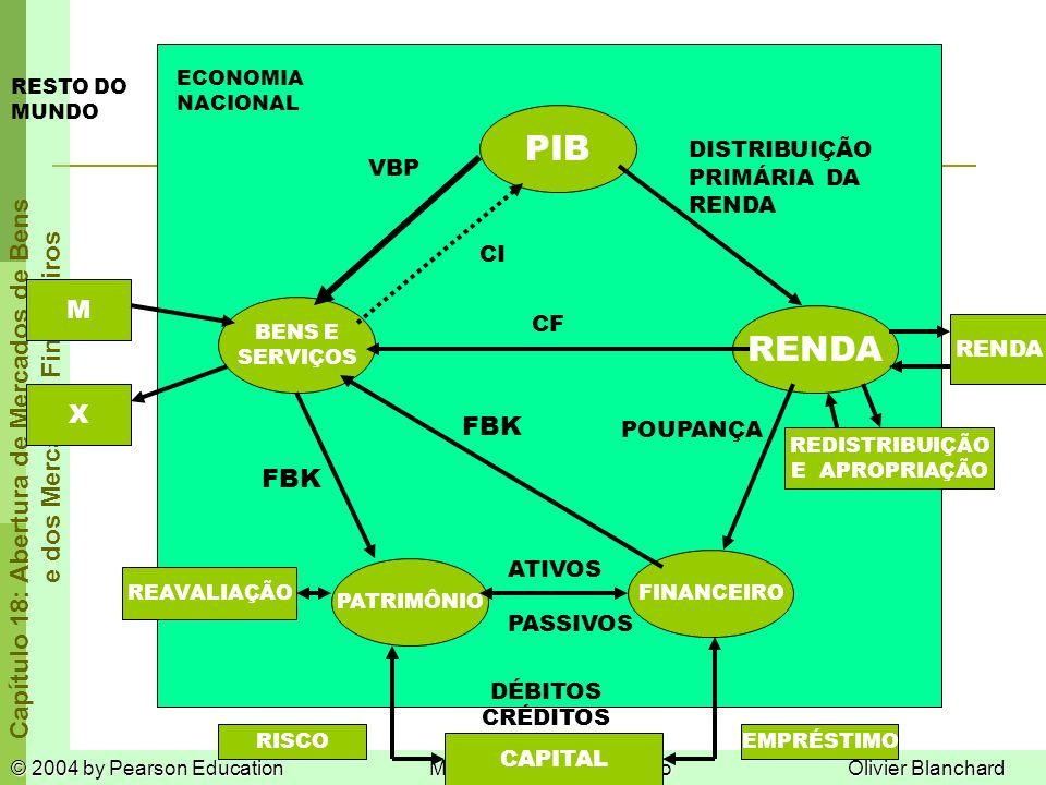 © 2004 by Pearson EducationMacroeconomia, 3ª ediçãoOlivier Blanchard Capítulo 18: Abertura de Mercados de Bens e dos Mercados Financeiros ECONOMIA NACIONAL RESTO DO MUNDO PIB BENS E SERVIÇOS RENDA PATRIMÔNIO FINANCEIRO M X RENDA VBP CI DISTRIBUIÇÃO PRIMÁRIA DA RENDA REDISTRIBUIÇÃO E APROPRIAÇÃO CF POUPANÇA FBK ATIVOS PASSIVOS CAPITAL CRÉDITOS DÉBITOS REAVALIAÇÃO RISCOEMPRÉSTIMO