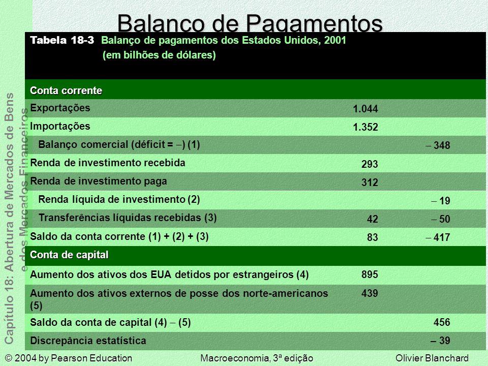 © 2004 by Pearson EducationMacroeconomia, 3ª ediçãoOlivier Blanchard Capítulo 18: Abertura de Mercados de Bens e dos Mercados Financeiros Balanço de Pagamentos Conta de capital – 39 456 439 895 Aumento dos ativos dos EUA detidos por estrangeiros (4) Aumento dos ativos externos de posse dos norte-americanos (5) Saldo da conta de capital (4) (5) Discrepância estatística 417 83 Saldo da conta corrente (1) + (2) + (3) 50 42 Transferências líquidas recebidas (3) 293 Renda de investimento recebida 312 Renda de investimento paga 19 Renda líquida de investimento (2) Conta corrente 348 1.352 1.044 Tabela 18-3 Balanço de pagamentos dos Estados Unidos, 2001 (em bilhões de dólares)) Balanço comercial (déficit = ) (1) Importações Exportações