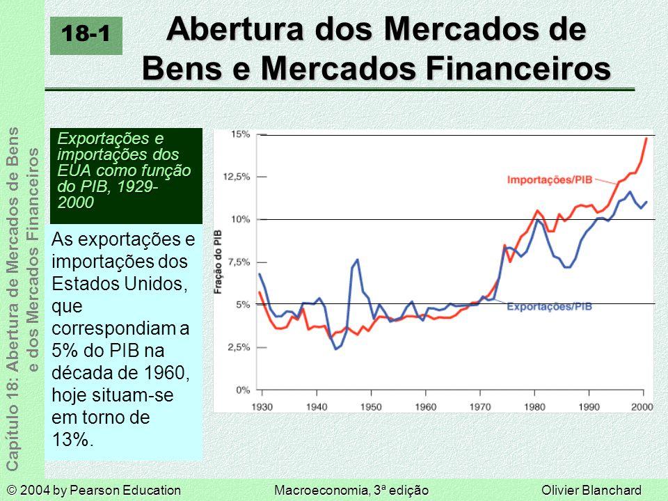 © 2004 by Pearson EducationMacroeconomia, 3ª ediçãoOlivier Blanchard Capítulo 18: Abertura de Mercados de Bens e dos Mercados Financeiros Abertura dos Mercados de Bens e Mercados Financeiros Exportações e importações dos EUA como função do PIB, 1929- 2000 As exportações e importações dos Estados Unidos, que correspondiam a 5% do PIB na década de 1960, hoje situam-se em torno de 13%.
