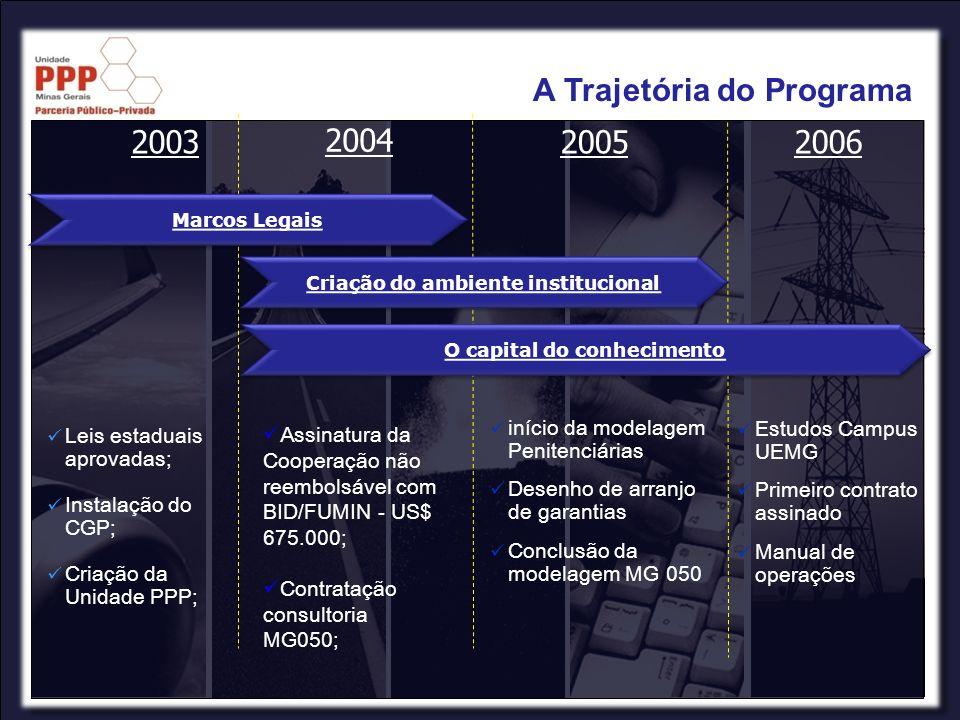20072008 2009 MG-050 já contratada e em obras; Decreto Estadual PMI publicado; Realização de avaliação intermediária do Programa PPP (Acordo BID).