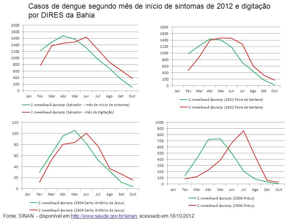 Casos de dengue segundo mês de início de sintomas de 2012 e digitação por DIRES da Bahia Fonte: SINAN - disponível em http://www.saude.gov.br/sinan, a