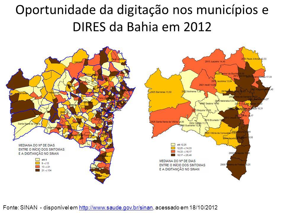 Oportunidade da digitação nos municípios e DIRES da Bahia em 2012 Fonte: SINAN - disponível em http://www.saude.gov.br/sinan, acessado em 18/10/2012ht