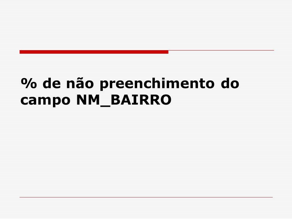 % de não preenchimento do campo NM_BAIRRO