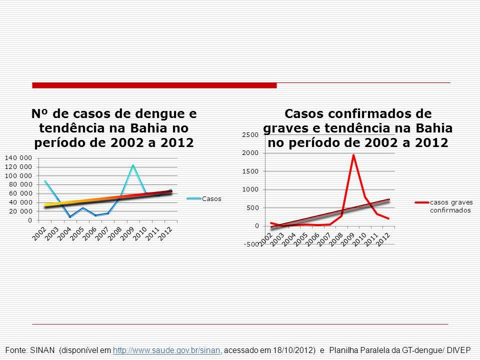Fonte: SINAN (disponível em http://www.saude.gov.br/sinan, acessado em 18/10/2012) e Planilha Paralela da GT-dengue/ DIVEPhttp://www.saude.gov.br/sina