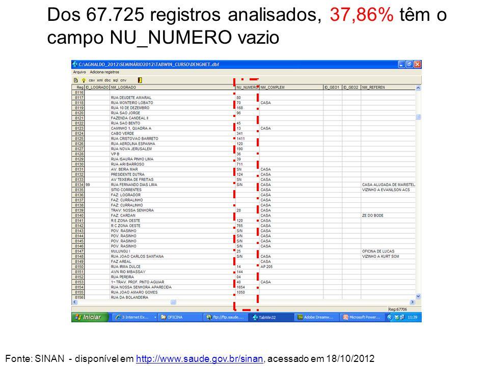 Dos 67.725 registros analisados, 37,86% têm o campo NU_NUMERO vazio Fonte: SINAN - disponível em http://www.saude.gov.br/sinan, acessado em 18/10/2012