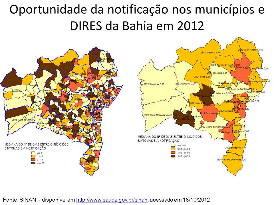 Oportunidade da notificação nos municípios e DIRES da Bahia em 2012 Fonte: SINAN - disponível em http://www.saude.gov.br/sinan, acessado em 18/10/2012