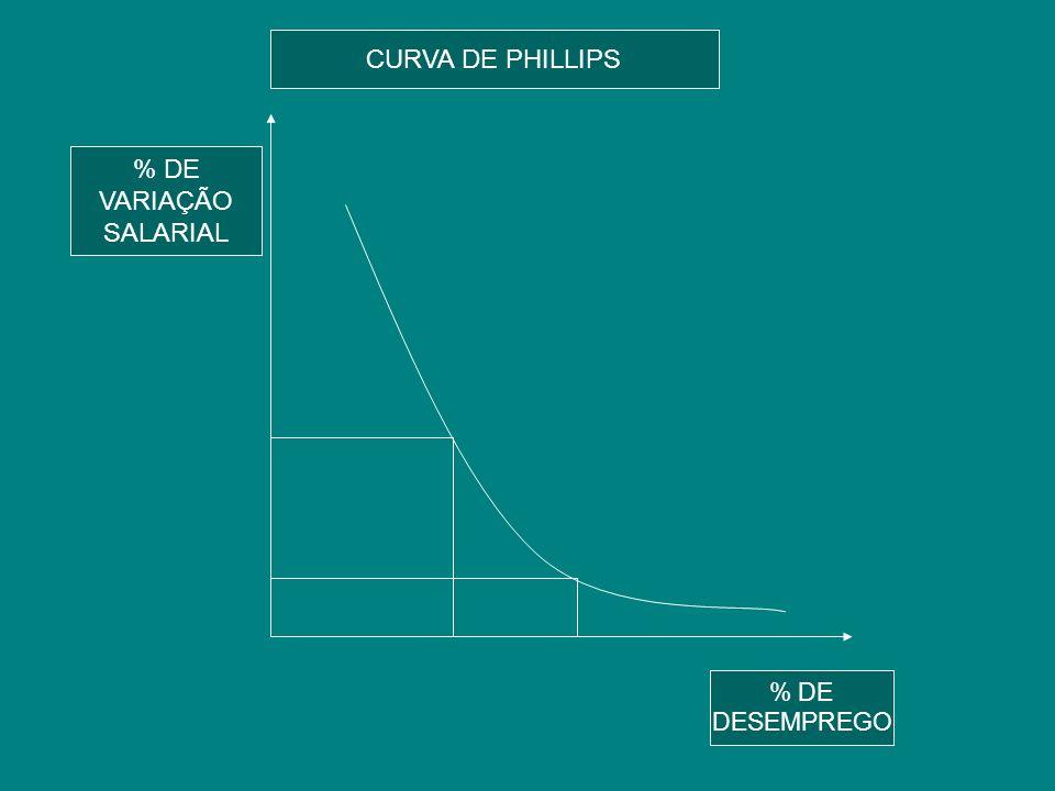 CURVA DE PHILLIPS % DE VARIAÇÃO SALARIAL % DE VARIAÇÃO SALARIAL % DE DESEMPREGO