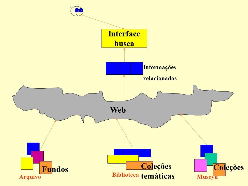 Web Interface busca Arquivo Biblioteca Museyu Fundos Coleções temáticas Coleções Informações relacionadas