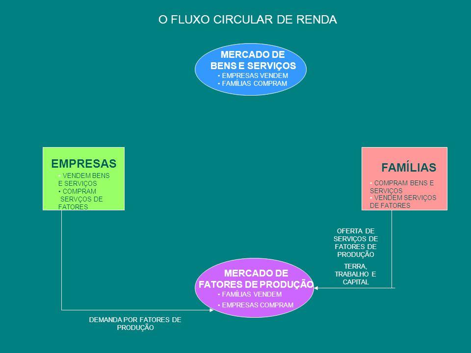 O FLUXO CIRCULAR DE RENDA MERCADO DE FATORES DE PRODUÇÃO FAMÍLIAS VENDEM EMPRESAS COMPRAM MERCADO DE BENS E SERVIÇOS EMPRESAS VENDEM FAMÍLIAS COMPRAM