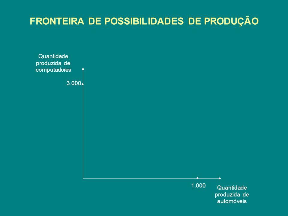 FRONTEIRA DE POSSIBILIDADES DE PRODUÇÃO Quantidade produzida de computadores Quantidade produzida de automóveis 3.000 1.000