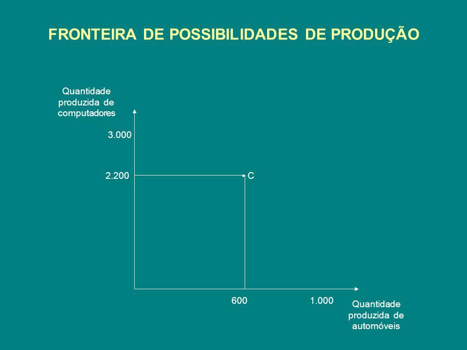 FRONTEIRA DE POSSIBILIDADES DE PRODUÇÃO Quantidade produzida de computadores Quantidade produzida de automóveis 3.000 1.000 2.200 600 C
