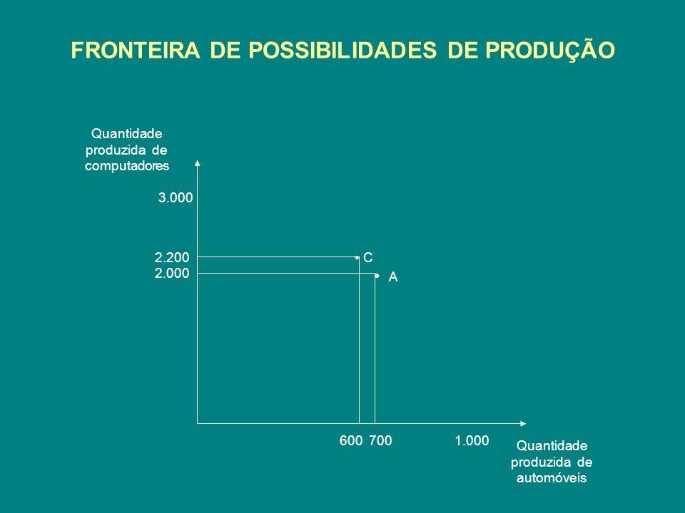 FRONTEIRA DE POSSIBILIDADES DE PRODUÇÃO Quantidade produzida de computadores Quantidade produzida de automóveis 3.000 1.000 2.200 2.000 700 600 C A