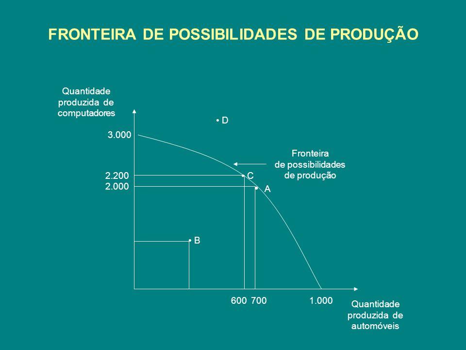 FRONTEIRA DE POSSIBILIDADES DE PRODUÇÃO Quantidade produzida de computadores Quantidade produzida de automóveis Fronteira de possibilidades de produçã