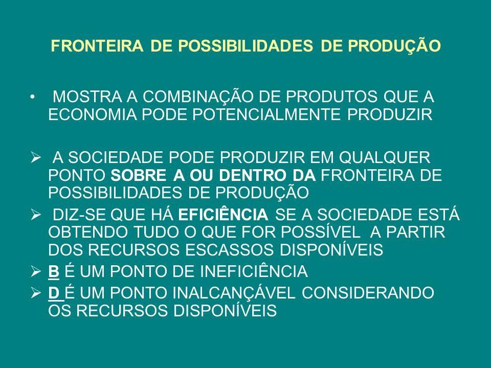 FRONTEIRA DE POSSIBILIDADES DE PRODUÇÃO MOSTRA A COMBINAÇÃO DE PRODUTOS QUE A ECONOMIA PODE POTENCIALMENTE PRODUZIR A SOCIEDADE PODE PRODUZIR EM QUALQ
