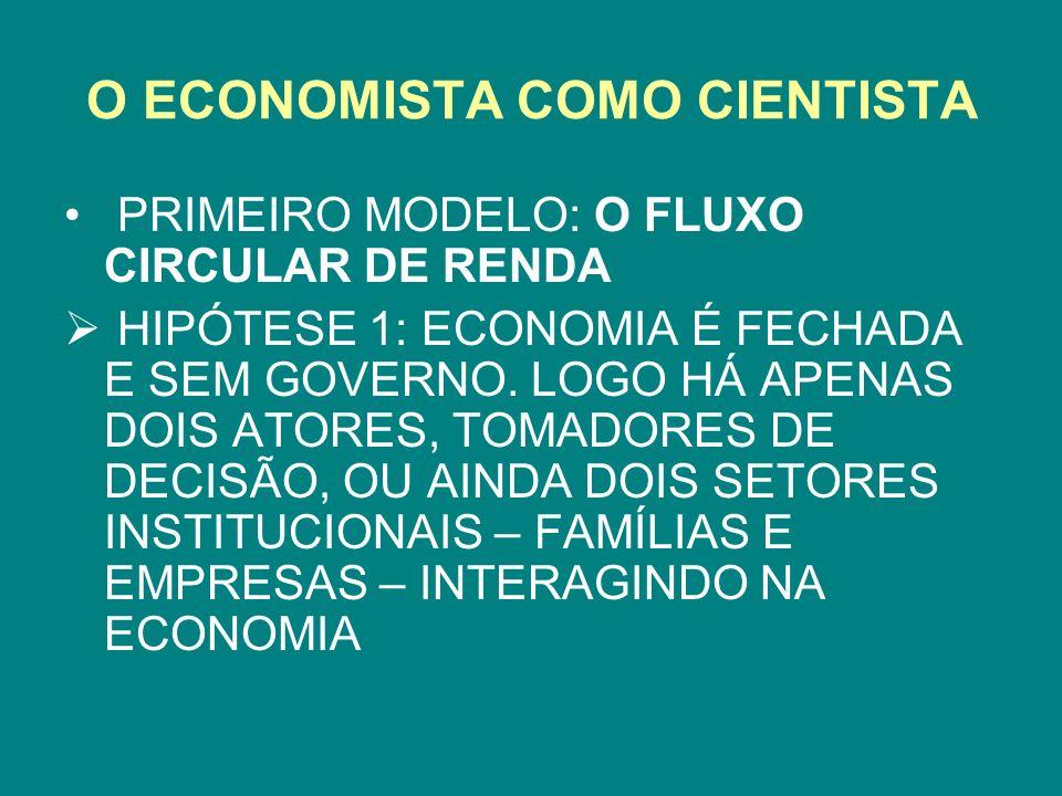 O ECONOMISTA COMO CIENTISTA PRIMEIRO MODELO: O FLUXO CIRCULAR DE RENDA HIPÓTESE 1: ECONOMIA É FECHADA E SEM GOVERNO. LOGO HÁ APENAS DOIS ATORES, TOMAD