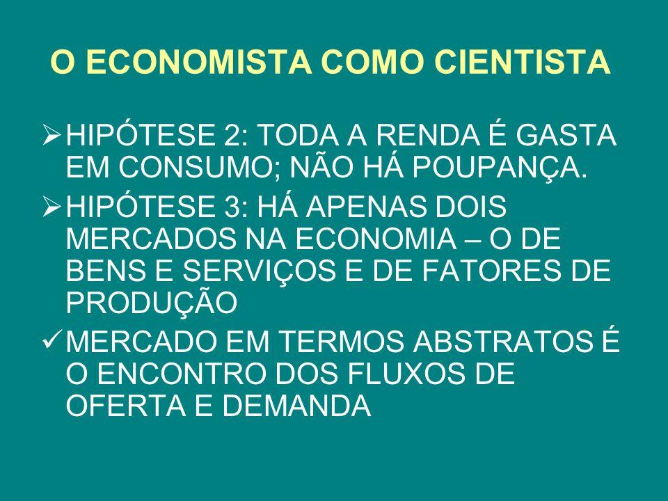 O ECONOMISTA COMO CIENTISTA HIPÓTESE 2: TODA A RENDA É GASTA EM CONSUMO; NÃO HÁ POUPANÇA. HIPÓTESE 3: HÁ APENAS DOIS MERCADOS NA ECONOMIA – O DE BENS