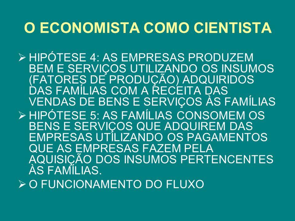 O FLUXO CIRCULAR DE RENDA MERCADO DE FATORES DE PRODUÇÃO FAMÍLIAS VENDEM EMPRESAS COMPRAM MERCADO DE BENS E SERVIÇOS EMPRESAS VENDEM FAMÍLIAS COMPRAM COMPRAM BENS E SERVIÇOS VENDEM SERVIÇOS DE FATORES FAMÍLIAS VENDEM BENS E SERVIÇOS COMPRAM SERVÇOS DE FATORES EMPRESAS