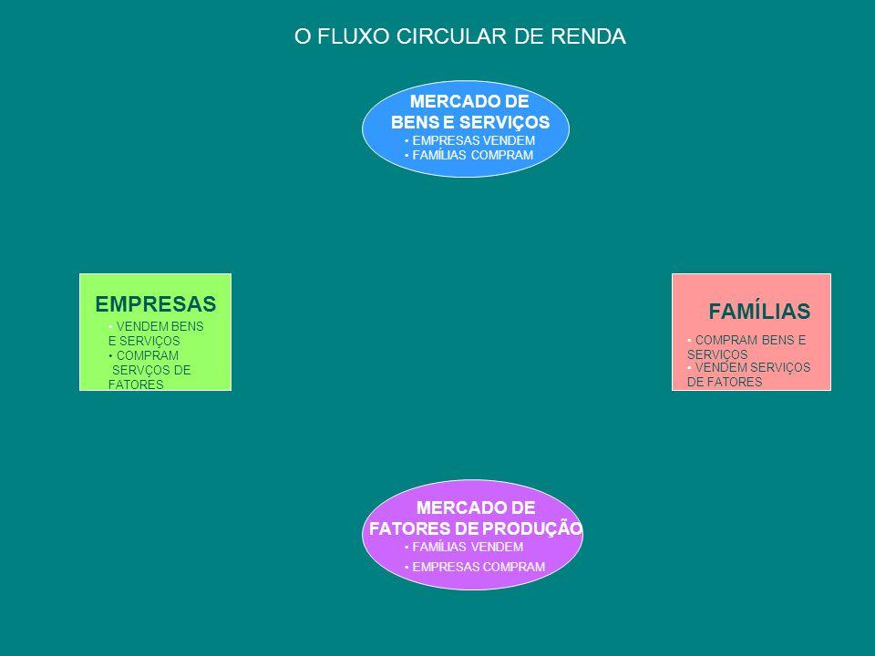 O FLUXO CIRCULAR DE RENDA MERCADO DE FATORES DE PRODUÇÃO FAMÍLIAS VENDEM EMPRESAS COMPRAM MERCADO DE BENS E SERVIÇOS EMPRESAS VENDEM FAMÍLIAS COMPRAM COMPRAM BENS E SERVIÇOS VENDEM SERVIÇOS DE FATORES FAMÍLIAS VENDEM BENS E SERVIÇOS COMPRAM SERVÇOS DE FATORES EMPRESAS DEMANDA POR FATORES DE PRODUÇÃO OFERTA DE SERVIÇOS DE FATORES DE PRODUÇÃO TERRA, TRABALHO E CAPITAL